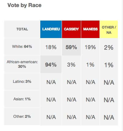 Screen shot of November 6, 2014, Louisiana exit poll from CNN.com
